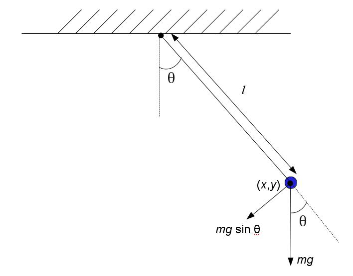 single pendulum java application
