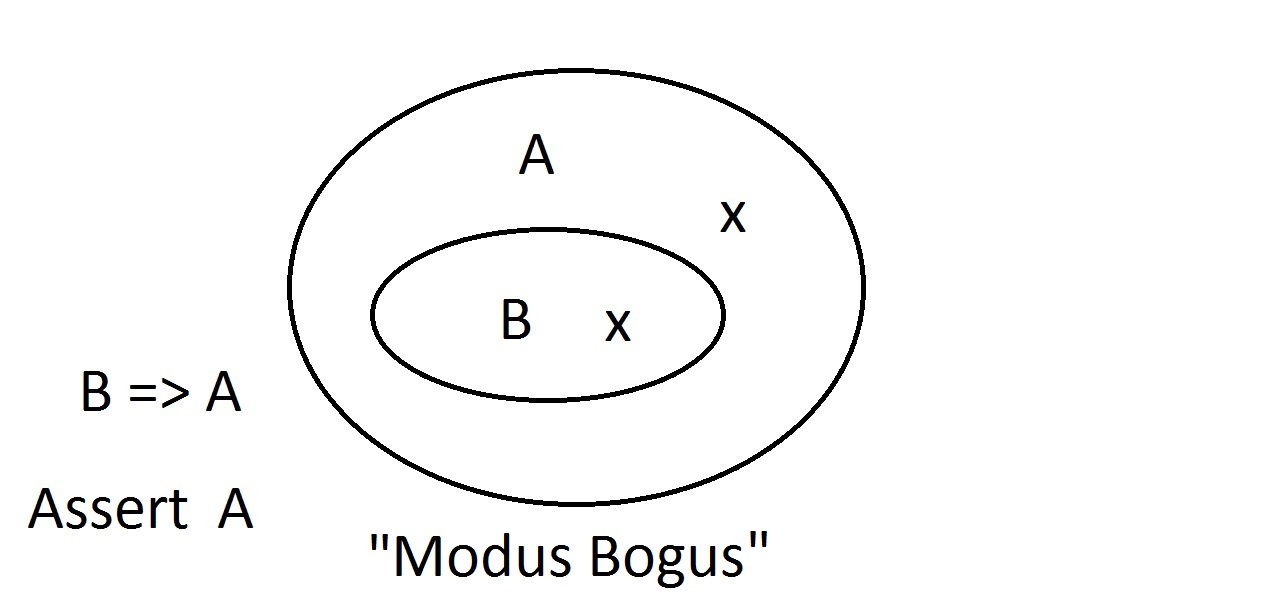 Induction and deduction the assertion of not b tells us nothing about a this is not valid reasoning so we called it modus bogus it is denying the antecedent and is not valid ccuart Images