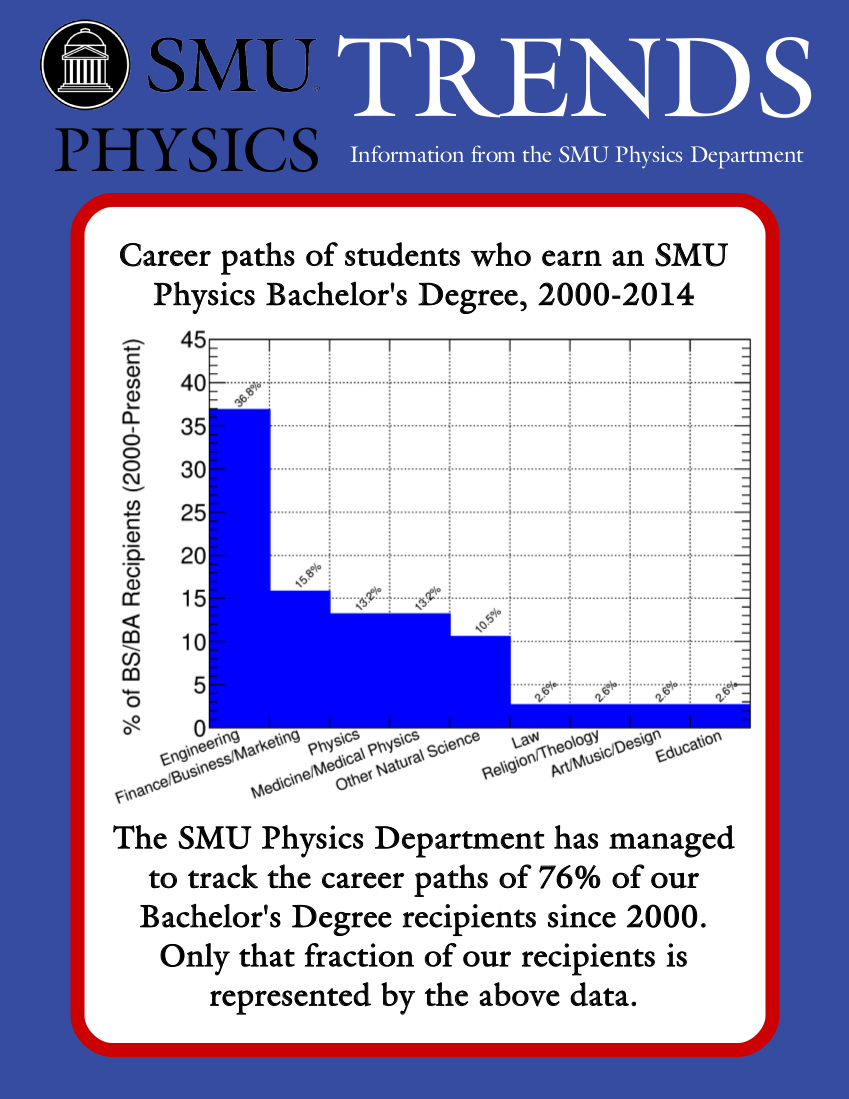 What can you do (as a career) being a physics major?